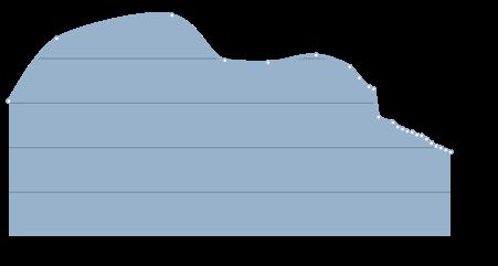 Численность населения города Томари, Сахалин, Россия.