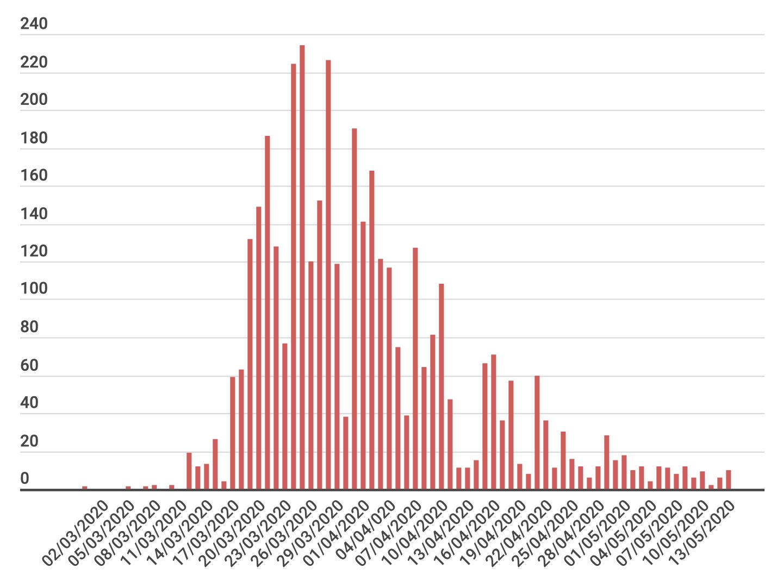График числа новых заражений коронавирусом в Люксебурге с 02.03.2020 по 13.05.2020